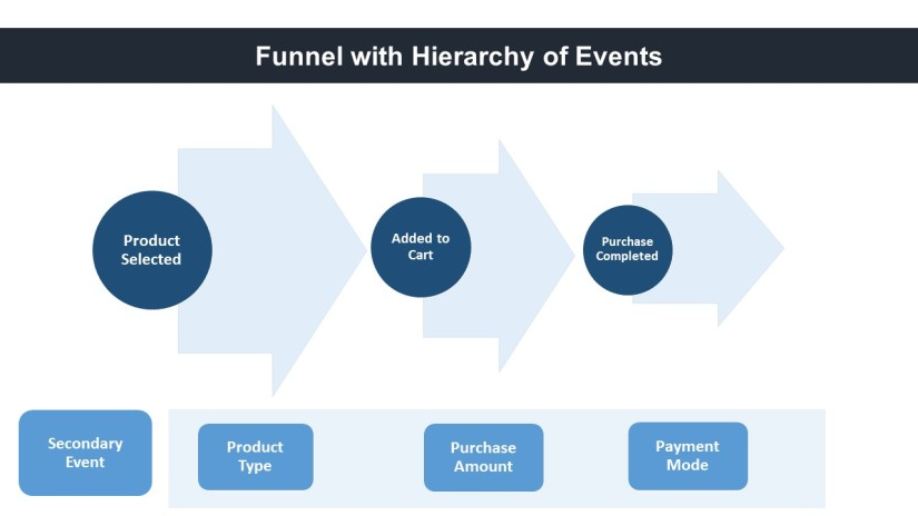 Naming Convention Best Practices For Events in Analytics Platforms