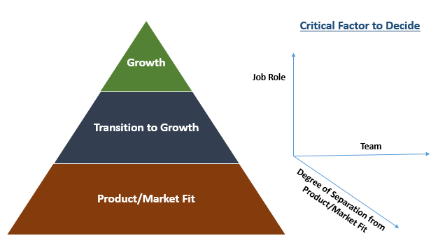 Perfect Startup Job Requires Evaluation of Product/Market Fit