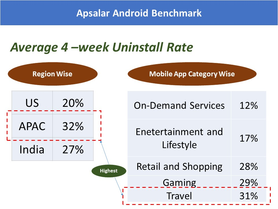 Apsalar Mobile App Unistall Rate Benchmark