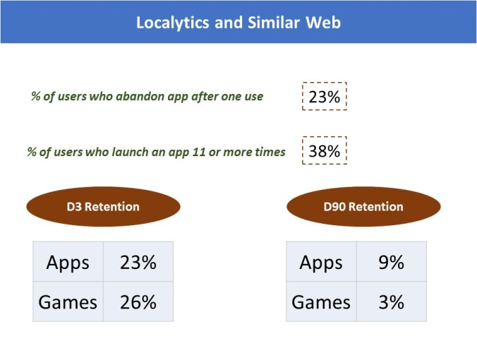 Localytics and Similar Web Mobile App Uninstall Benchmark