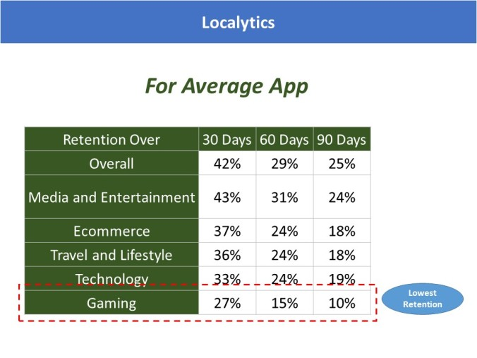 Localytics Mobile App Unistall Rate Benchmark for Average app