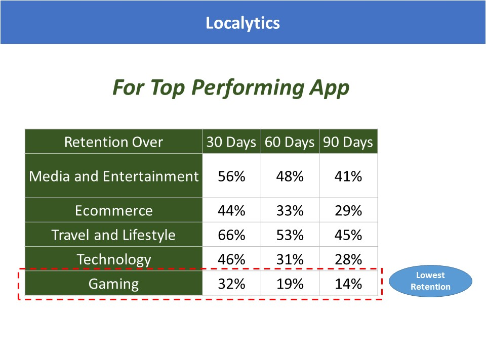 Localytics Mobile App Unistall Rate Benchmark for Top Perforiming App