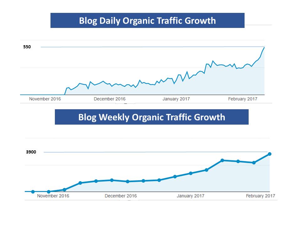 Indian Blog Traffic Growth