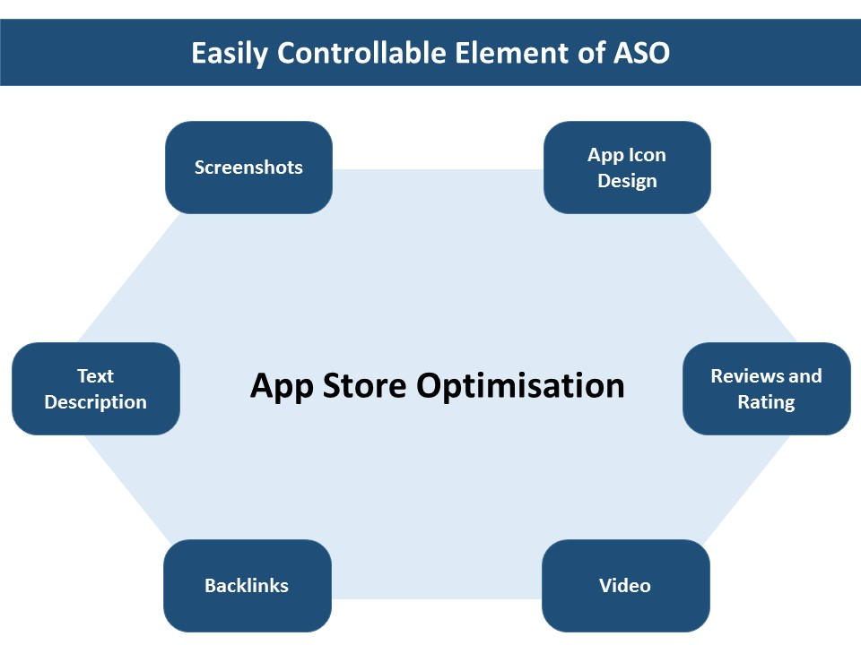 6 key component of playstore optimisation