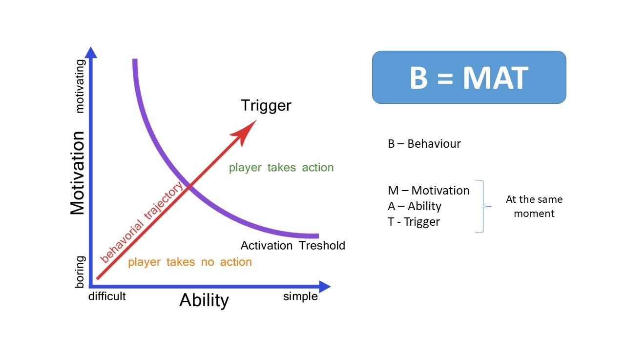 BJ Fogg's Behaviour Model for Growth Marketer