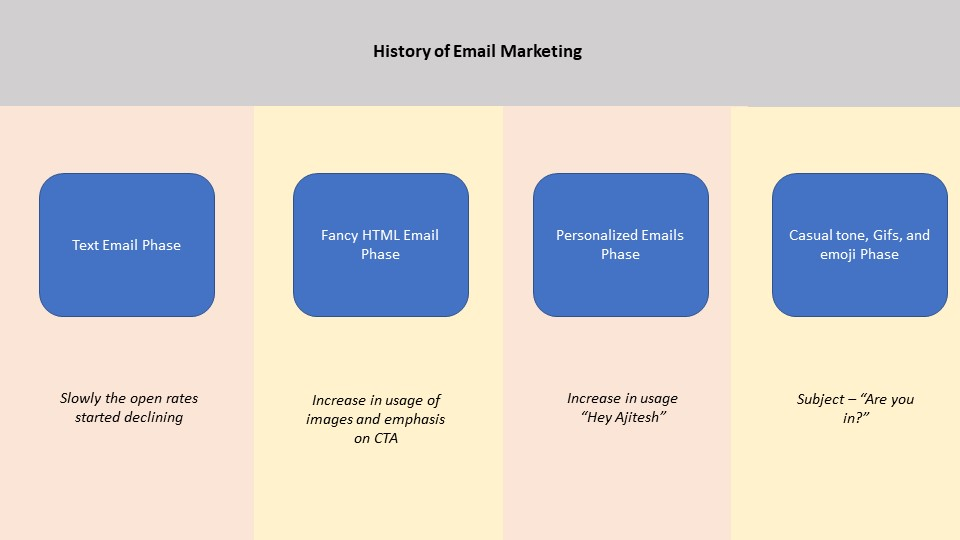 EMail marketing phases - how to increase mobile app downloads